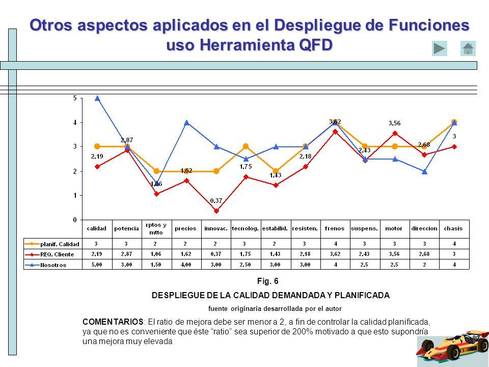 Otros aspectos aplicados en el Despliegue de Funciones uso Herramienta QFD Fig. 6 DESPLIEGUE DE LA CALIDAD DEMANDADA Y PLANIFICADA fuente originaria d