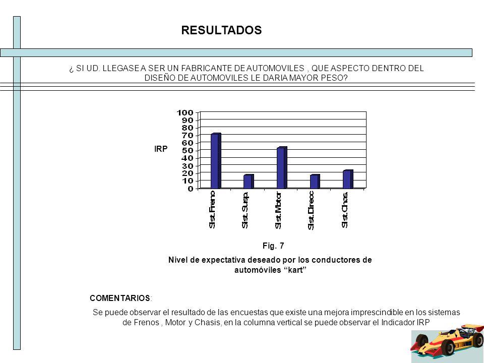 RESULTADOS COMENTARIOS: Se puede observar el resultado de las encuestas que existe una mejora imprescindible en los sistemas de Frenos, Motor y Chasis