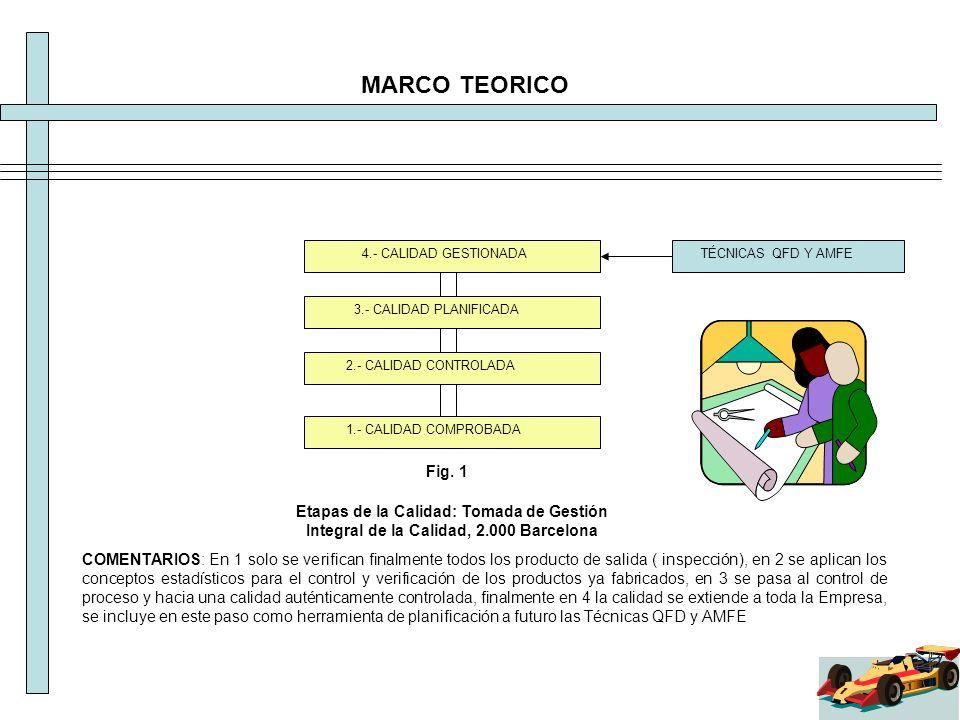 MARCO TEORICO 1.- CALIDAD COMPROBADA 2.- CALIDAD CONTROLADA 3.- CALIDAD PLANIFICADA 4.- CALIDAD GESTIONADA Fig. 1 Etapas de la Calidad: Tomada de Gest