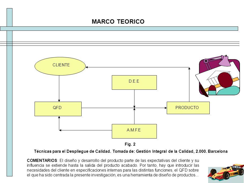 MARCO TEORICO CLIENTE QFD D.E.E A.M.F.E PRODUCTO Fig. 2 Técnicas para el Despliegue de Calidad. Tomada de: Gestión Integral de la Calidad, 2.000. Barc