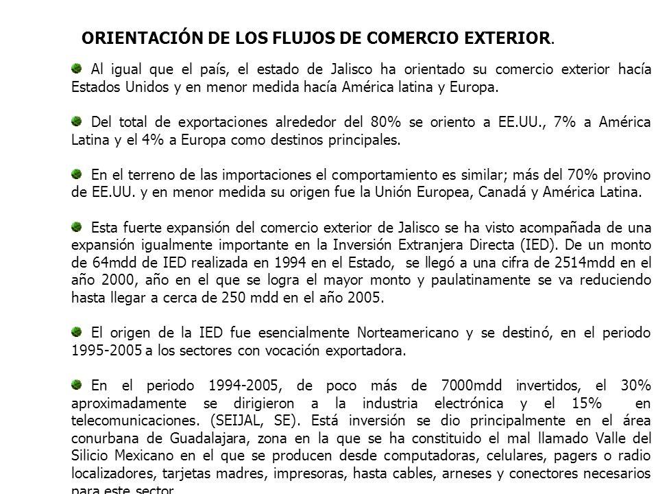 Al igual que el país, el estado de Jalisco ha orientado su comercio exterior hacía Estados Unidos y en menor medida hacía América latina y Europa.