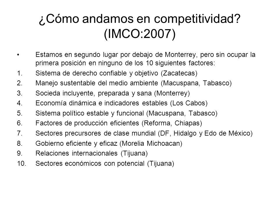¿Cómo andamos en competitividad.
