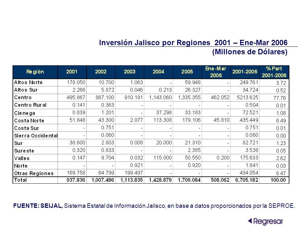 Inversión Jalisco por Regiones 2001 – Ene-Mar 2006 (Millones de Dólares) FUENTE: SEIJAL, Sistema Estatal de Información Jalisco, en base a datos proporcionados por la SEPROE.
