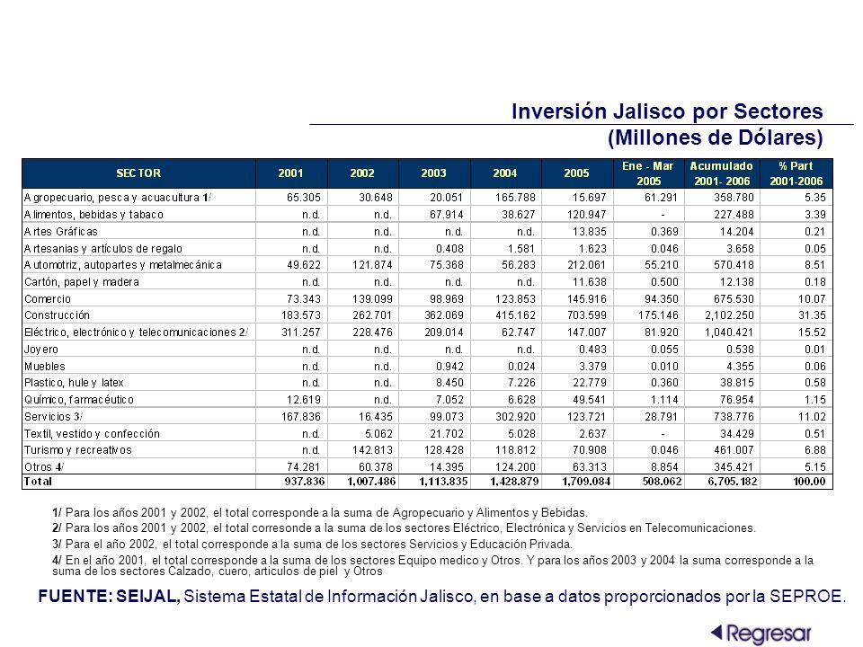 Inversión Jalisco por Sectores (Millones de Dólares) FUENTE: SEIJAL, Sistema Estatal de Información Jalisco, en base a datos proporcionados por la SEPROE.