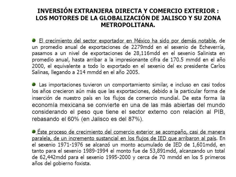INVERSIÓN EXTRANJERA DIRECTA Y COMERCIO EXTERIOR : LOS MOTORES DE LA GLOBALIZACIÓN DE JALISCO Y SU ZONA METROPOLITANA.