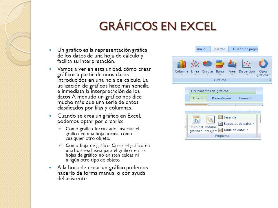 GRÁFICOS EN EXCEL Un gráfico es la representación gráfica de los datos de una hoja de cálculo y facilita su interpretación. Vamos a ver en esta unidad