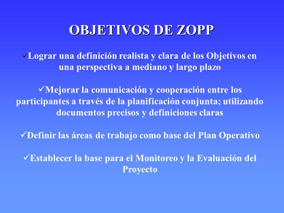 APLICACIÓN DEL ZOPP ZOPP es uno de varios métodos de planificación ZOPP es uno de varios métodos de planificación ZOPP ofrece un procedimiento flexible ZOPP ofrece un procedimiento flexible ZOPP sólo puede ser tan eficiente como el grupo que aplica el método ZOPP sólo puede ser tan eficiente como el grupo que aplica el método ZOPP facilita lograr un consenso de opiniones en el proceso de la planificación ZOPP facilita lograr un consenso de opiniones en el proceso de la planificación ZOPP requiere una aplicación realista ZOPP requiere una aplicación realista