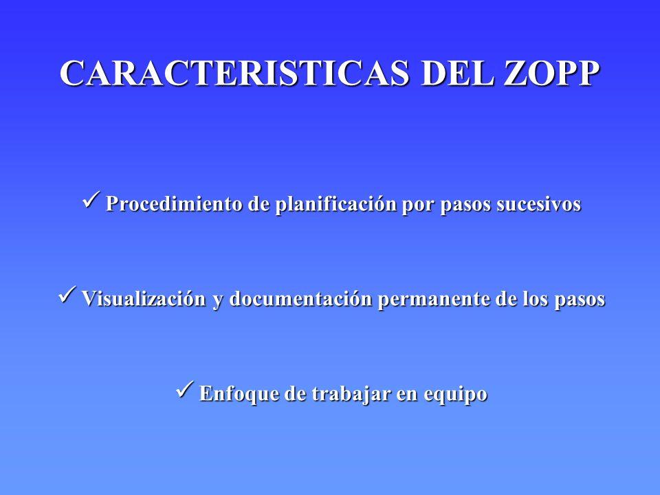 CARACTERISTICAS DEL ZOPP Procedimiento de planificación por pasos sucesivos Procedimiento de planificación por pasos sucesivos Visualización y documen