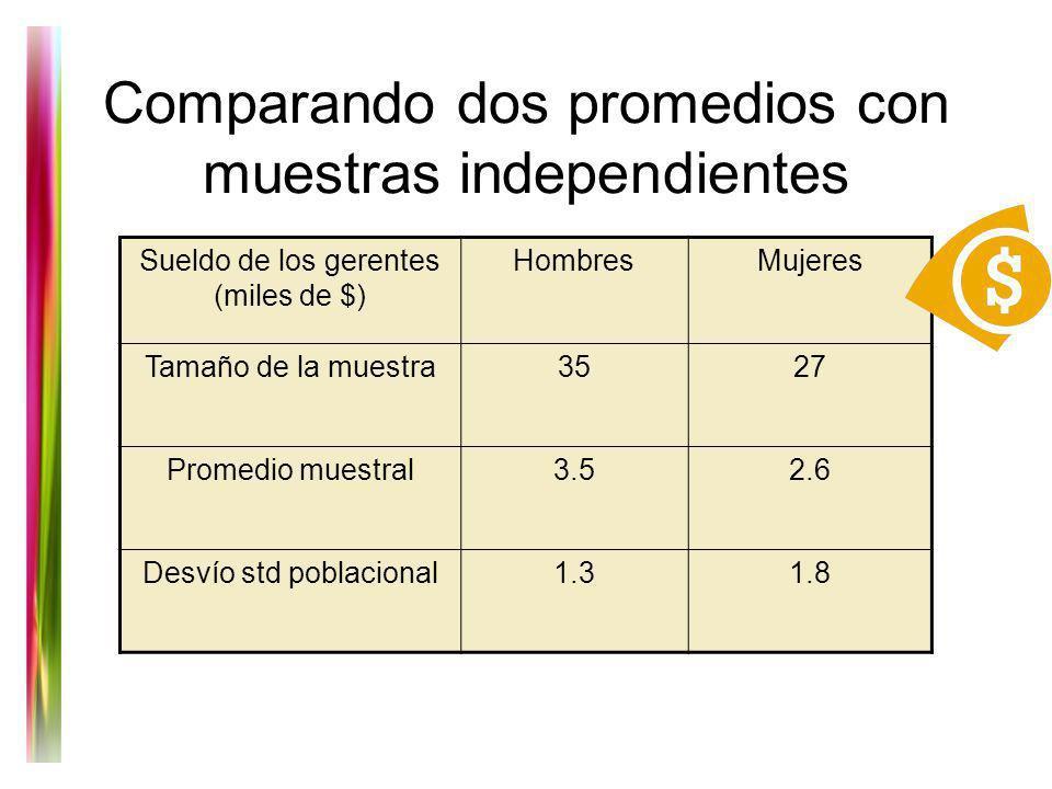Comparando dos promedios con muestras independientes Sueldo de los gerentes (miles de $) HombresMujeres Tamaño de la muestra3527 Promedio muestral3.52