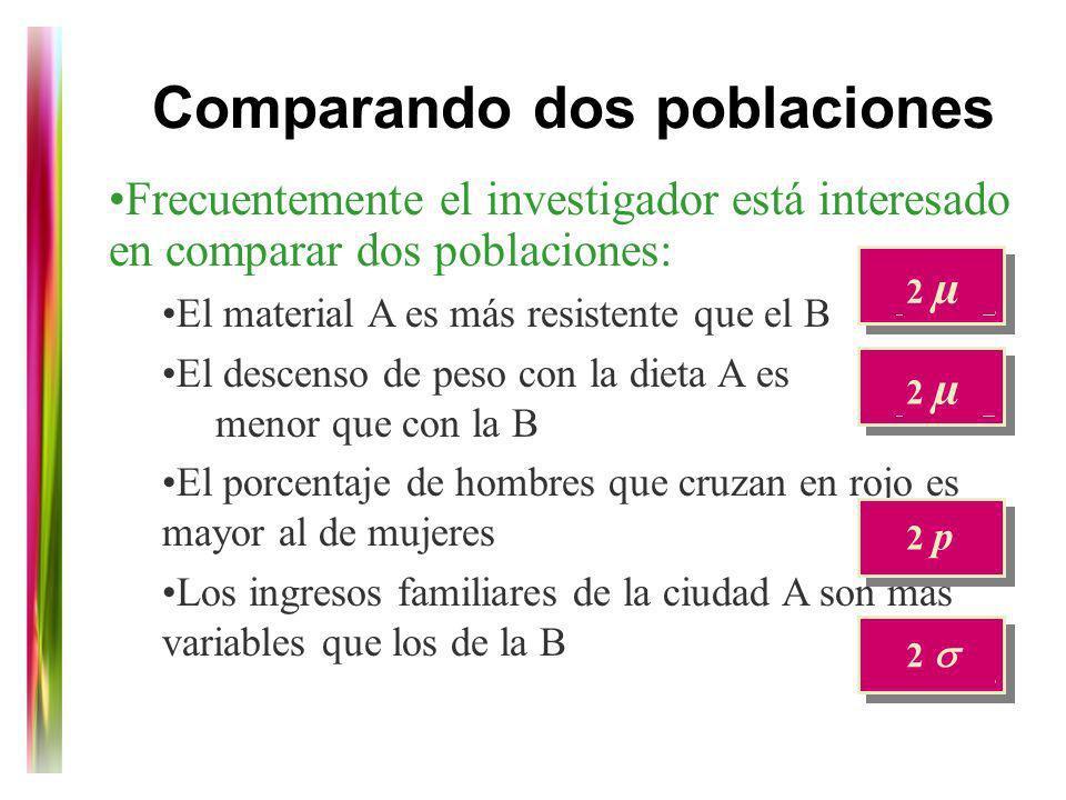 Comparando dos poblaciones Frecuentemente el investigador está interesado en comparar dos poblaciones: El material A es más resistente que el B El des