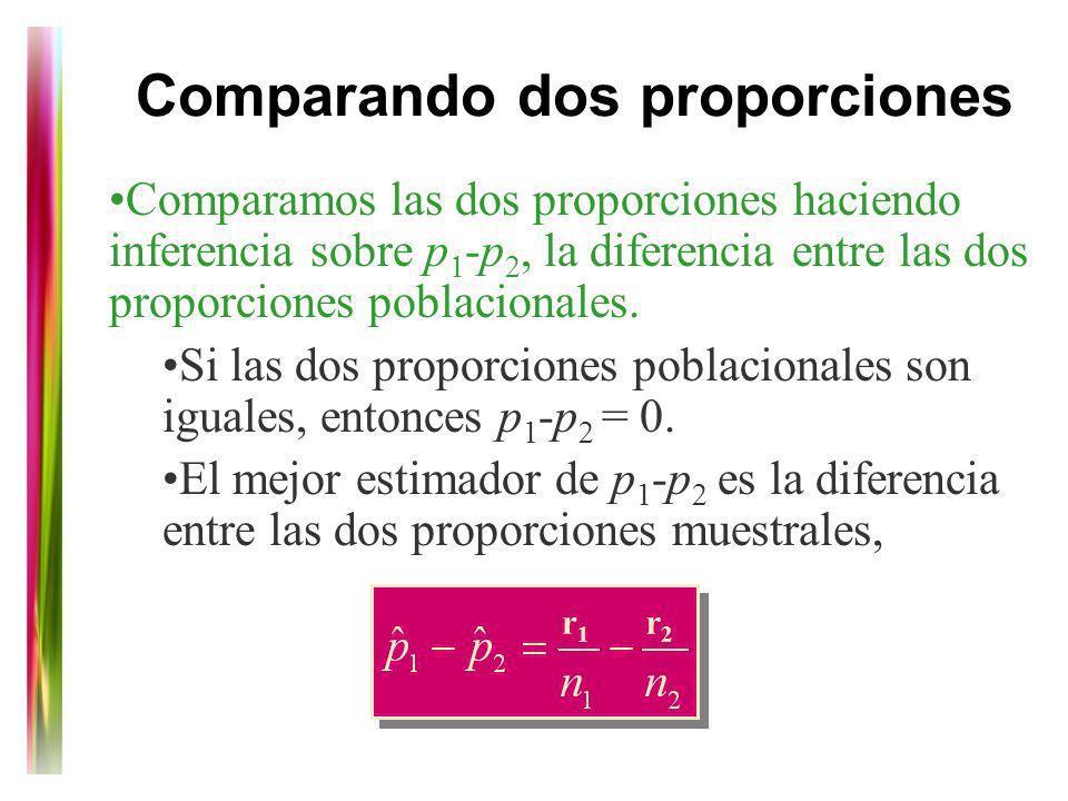 Comparando dos proporciones Comparamos las dos proporciones haciendo inferencia sobre p -p, la diferencia entre las dos proporciones poblacionales. Si