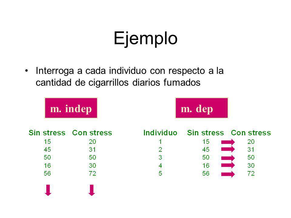 Ejemplo Interroga a cada individuo con respecto a la cantidad de cigarrillos diarios fumados m. indepm. dep