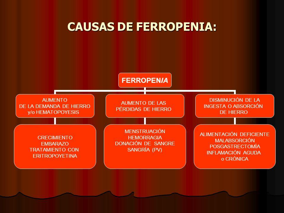 CAUSAS DE FERROPENIA: FERROPENIA AUMENTO DE LA DEMANDA DE HIERRO y/o HEMATOPOYESIS CRECIMIENTO EMBARAZO TRATAMIENTO CON ERITROPOYETINA AUMENTO DE LAS