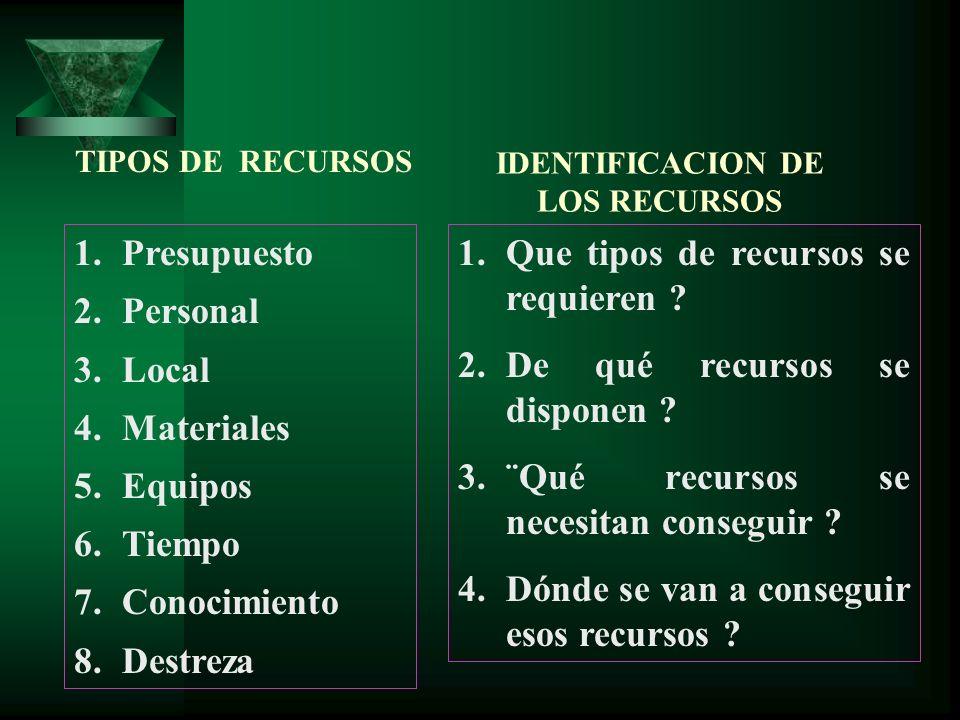 TIPOS DE RECURSOS 1.Presupuesto 2.Personal 3.Local 4.Materiales 5.Equipos 6.Tiempo 7.Conocimiento 8.Destreza IDENTIFICACION DE LOS RECURSOS 1.Que tipo