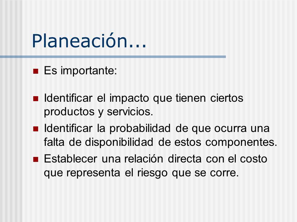 Planeación... Es importante: Identificar el impacto que tienen ciertos productos y servicios. Identificar la probabilidad de que ocurra una falta de d