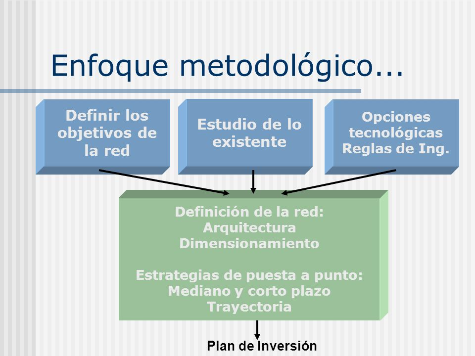 Enfoque metodológico Definición de los objetivos de la red: planes de crecimiento de las conexiones, cobertura geográfica y radio oferta de servicios calidad de servicio