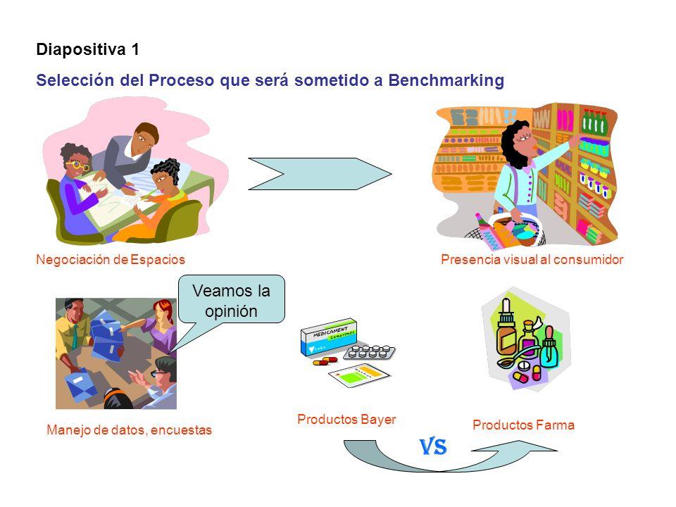 Diapositiva 1 Selección del Proceso que será sometido a Benchmarking Negociación de Espacios Manejo de datos, encuestas Presencia visual al consumidor