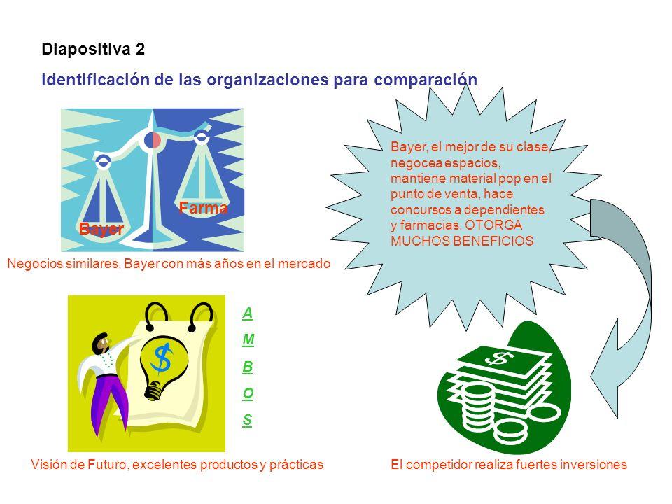 Diapositiva 2 Identificación de las organizaciones para comparación Bayer Farma Negocios similares, Bayer con más años en el mercado Bayer, el mejor d