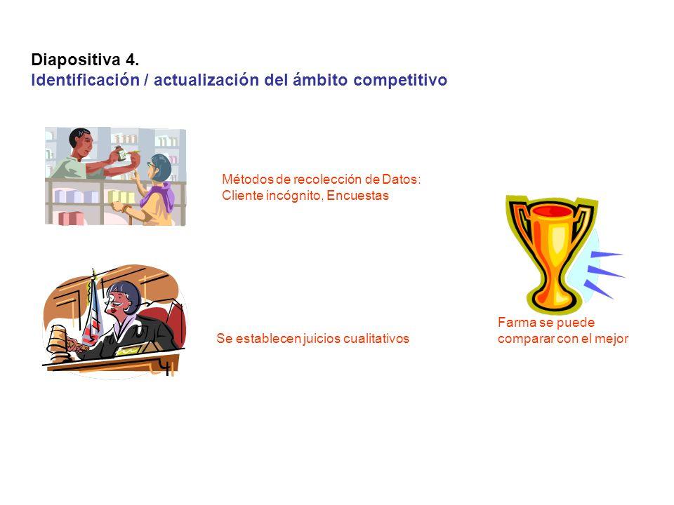 Diapositiva 4. Identificación / actualización del ámbito competitivo Se establecen juicios cualitativos Métodos de recolección de Datos: Cliente incóg