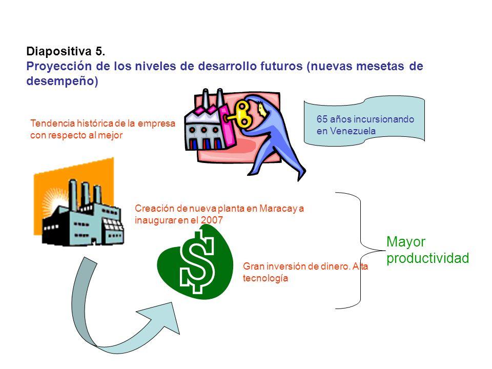 Diapositiva 5. Proyección de los niveles de desarrollo futuros (nuevas mesetas de desempeño) Tendencia histórica de la empresa con respecto al mejor 6