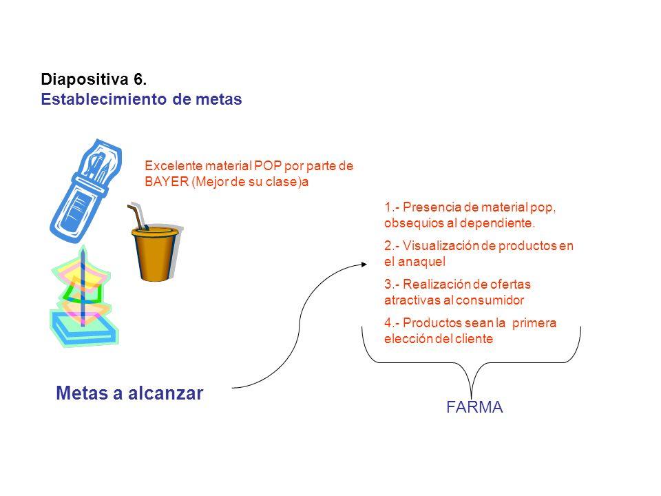 Diapositiva 6. Establecimiento de metas Metas a alcanzar Excelente material POP por parte de BAYER (Mejor de su clase)a 1.- Presencia de material pop,