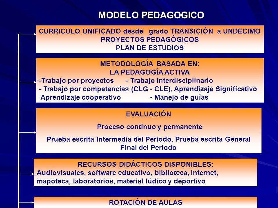 CURRICULO UNIFICADO desde grado TRANSICIÓN a UNDECIMO PROYECTOS PEDAGÓGICOS PLAN DE ESTUDIOS METODOLOGÍA BASADA EN: LA PEDAGOGÍA ACTIVA -Trabajo por p