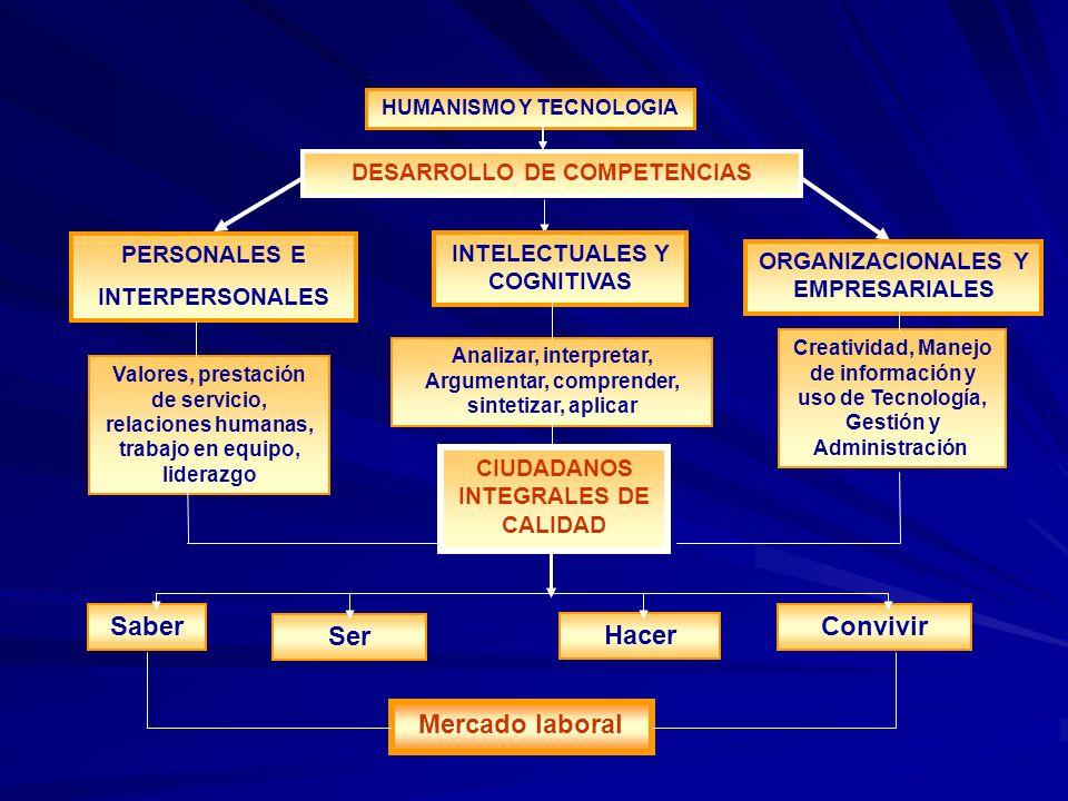 HUMANISMO Y TECNOLOGIA DESARROLLO DE COMPETENCIAS PERSONALES E INTERPERSONALES INTELECTUALES Y COGNITIVAS ORGANIZACIONALES Y EMPRESARIALES Valores, pr