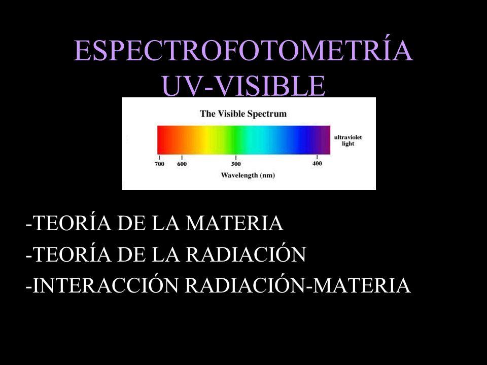 ESPECTROFOTOMETRÍA UV-VISIBLE -TEORÍA DE LA MATERIA -TEORÍA DE LA RADIACIÓN -INTERACCIÓN RADIACIÓN-MATERIA