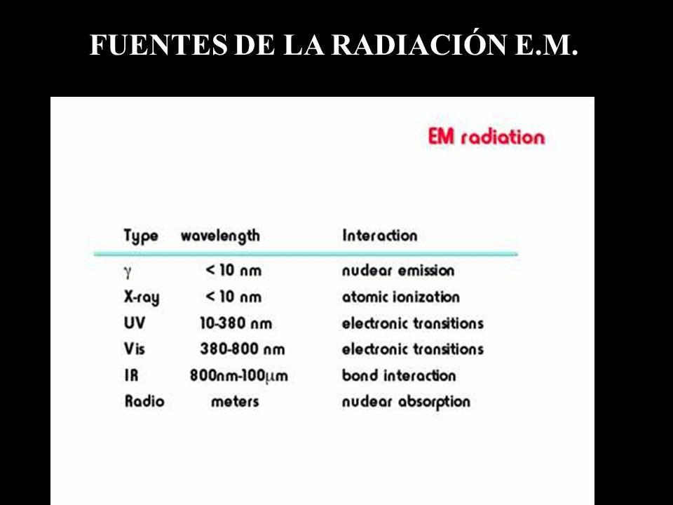 FUENTES DE LA RADIACIÓN E.M.