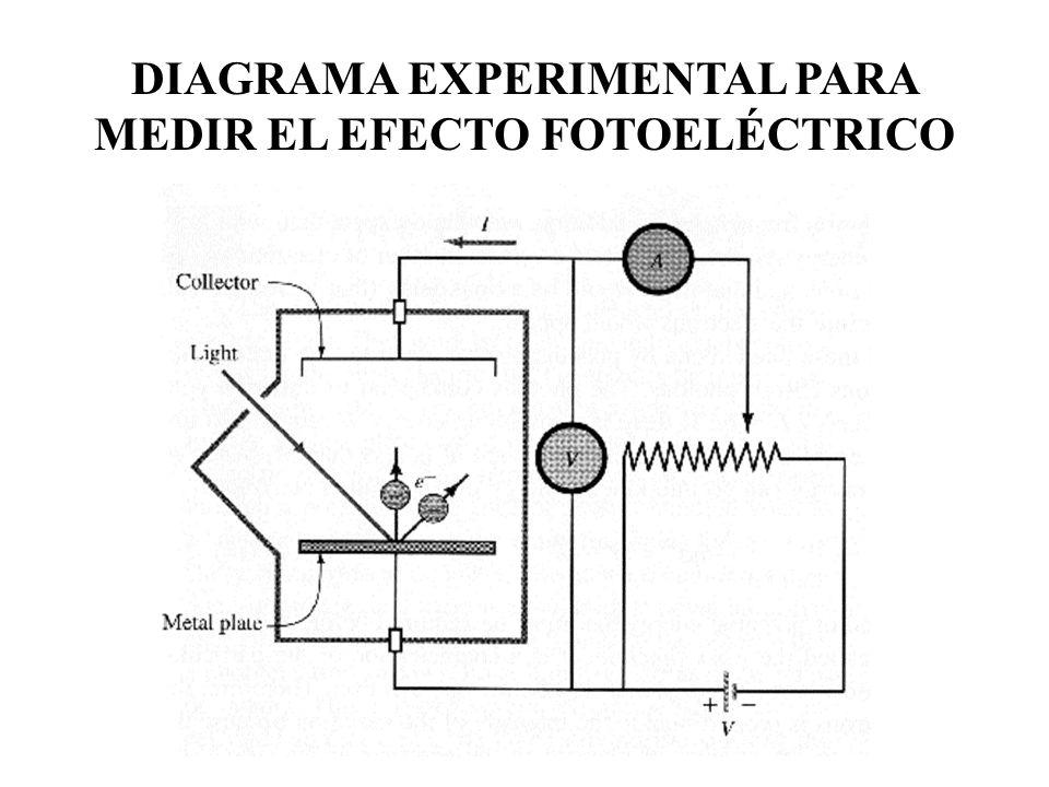 DIAGRAMA EXPERIMENTAL PARA MEDIR EL EFECTO FOTOELÉCTRICO