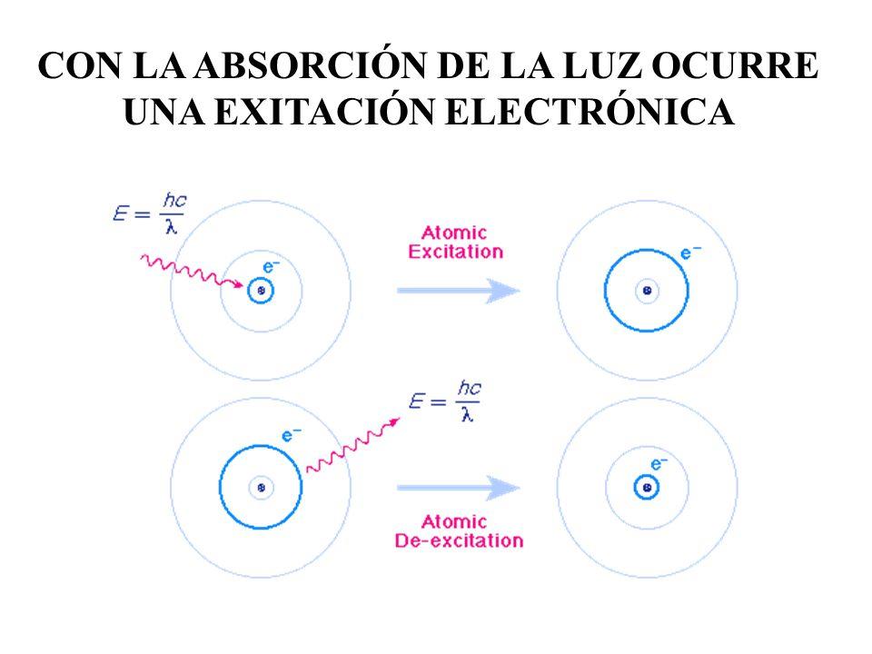 CON LA ABSORCIÓN DE LA LUZ OCURRE UNA EXITACIÓN ELECTRÓNICA