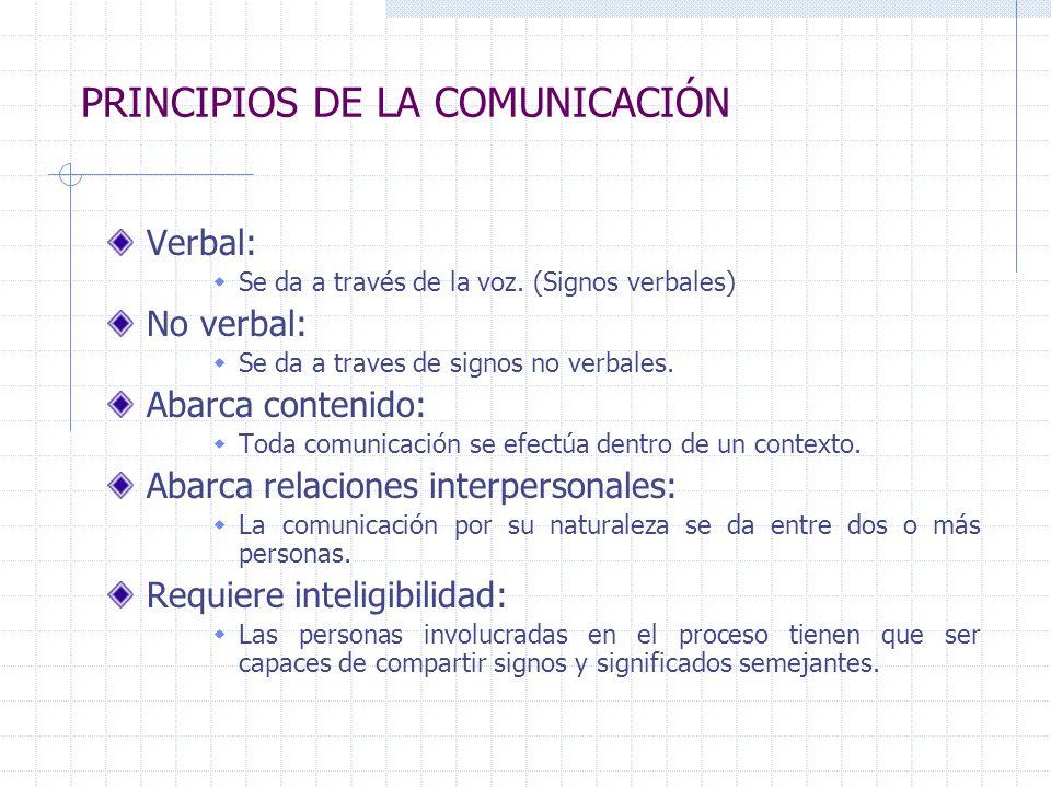 Verbal: Se da a través de la voz. (Signos verbales) No verbal: Se da a traves de signos no verbales. Abarca contenido: Toda comunicación se efectúa de