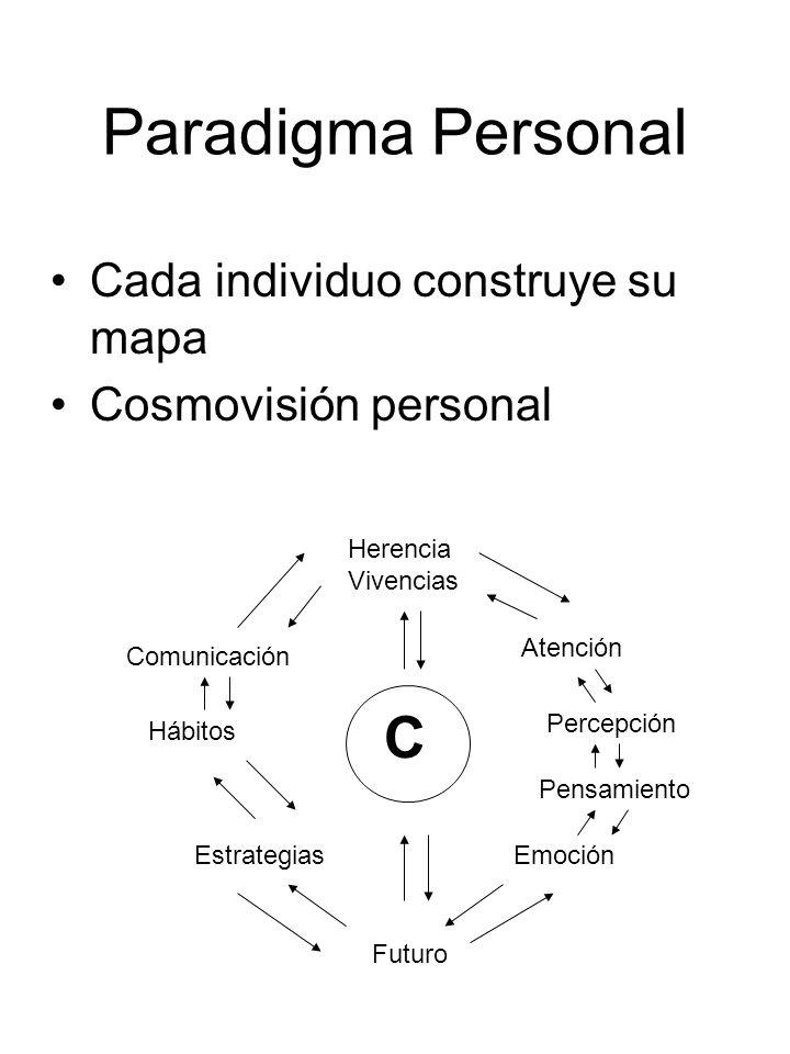 Paradigma Personal Cada individuo construye su mapa Cosmovisión personal C Herencia Vivencias Futuro Atención Percepción Pensamiento Emoción Comunicac