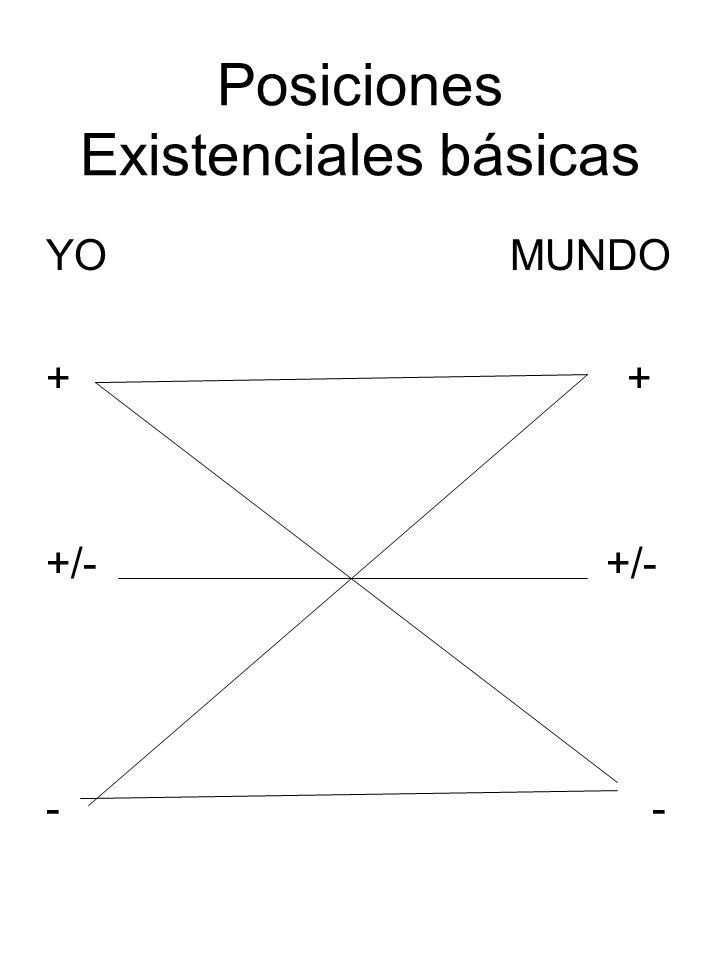 Posiciones Existenciales básicas YO MUNDO + +/- -