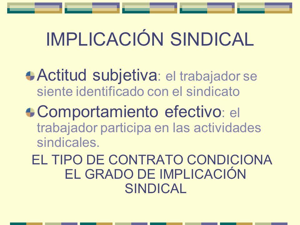 IMPLICACIÓN SINDICAL Actitud subjetiva : el trabajador se siente identificado con el sindicato Comportamiento efectivo : el trabajador participa en la