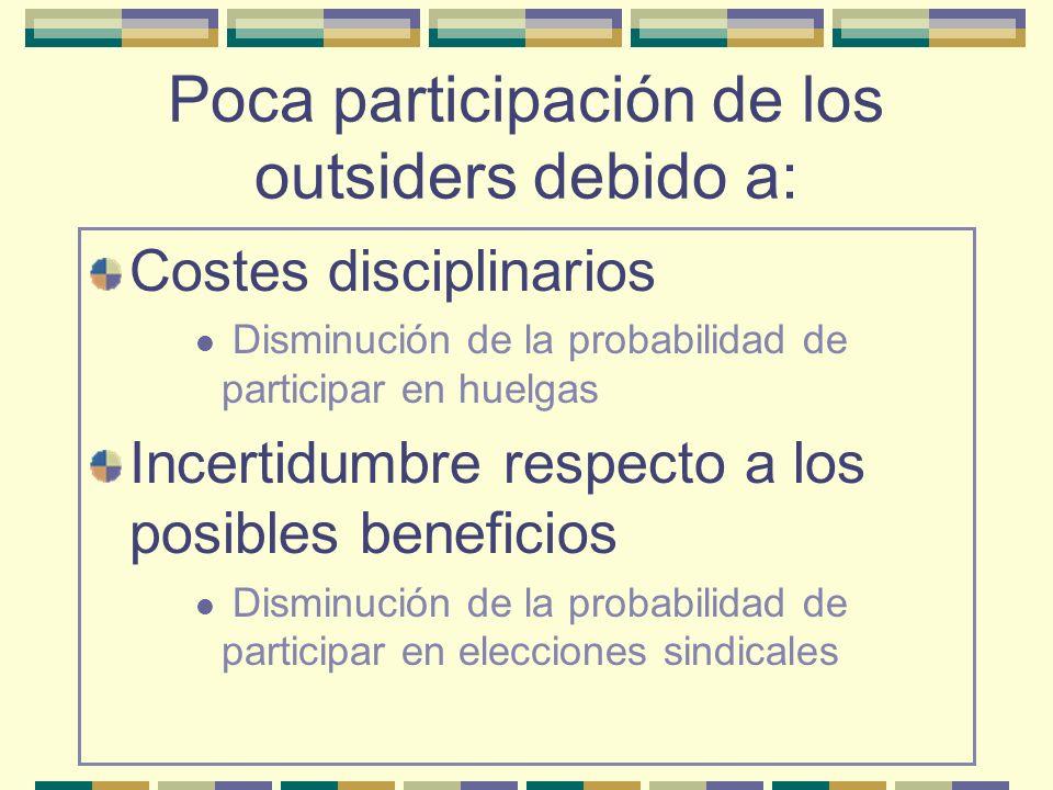 Poca participación de los outsiders debido a: Costes disciplinarios Disminución de la probabilidad de participar en huelgas Incertidumbre respecto a l