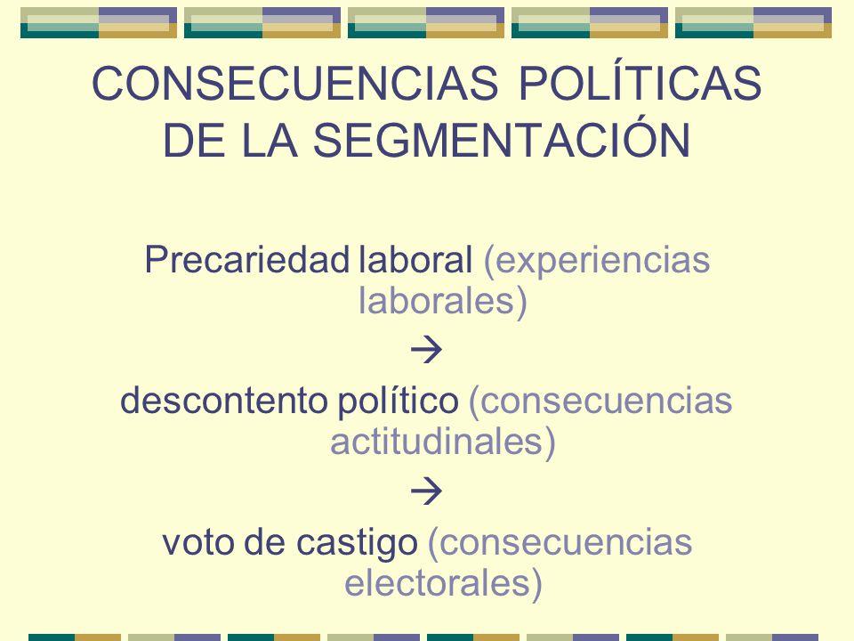CONSECUENCIAS POLÍTICAS DE LA SEGMENTACIÓN Precariedad laboral (experiencias laborales) descontento político (consecuencias actitudinales) voto de cas