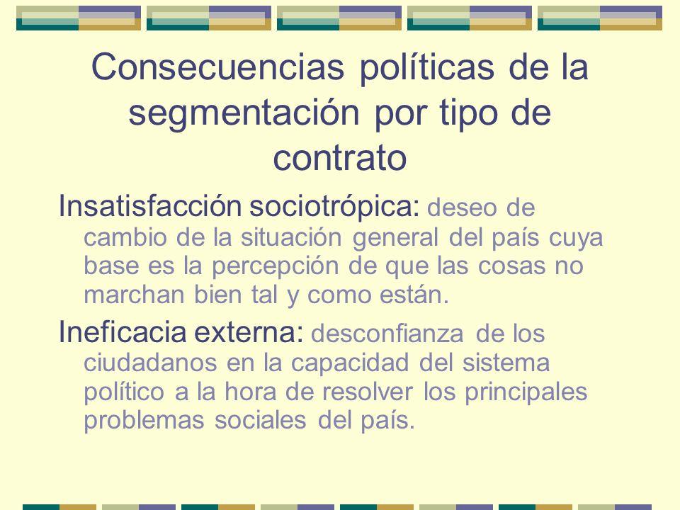 Consecuencias políticas de la segmentación por tipo de contrato Insatisfacción sociotrópica: deseo de cambio de la situación general del país cuya bas