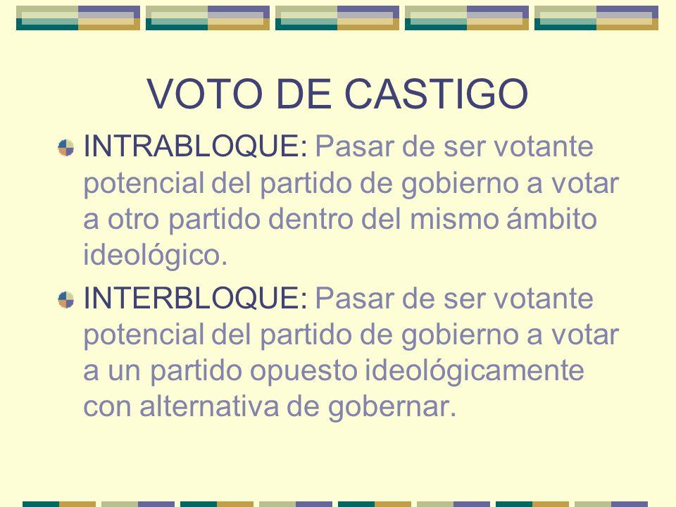 Desempleo, descontento político y voto DESEMPLEO + INSATISFACCIÓN SOCIOTRÓPICA = VOTO DE CASTIGO INTRABLOQUE INSATISFACCIÓN SOCIOTRÓPICA + INEFICACIA EXTERNA = FRUSTRACIÓN POLÍTICA DESEMPLEO + FRUSTRACIÓN POLÍTICA = VOTO DE CASTIGO INTERBLOQUE