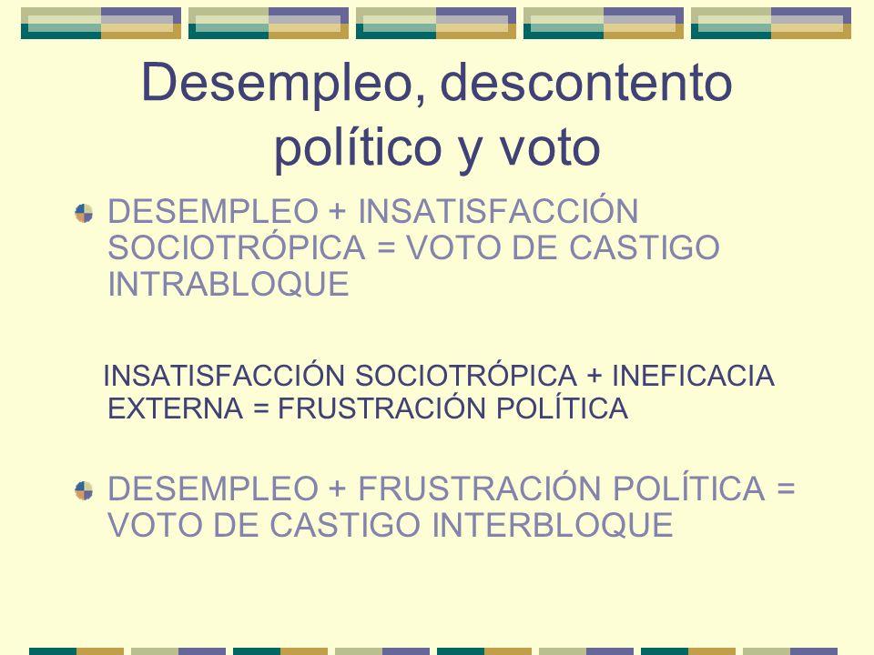 Desempleo, descontento político y voto DESEMPLEO + INSATISFACCIÓN SOCIOTRÓPICA = VOTO DE CASTIGO INTRABLOQUE INSATISFACCIÓN SOCIOTRÓPICA + INEFICACIA