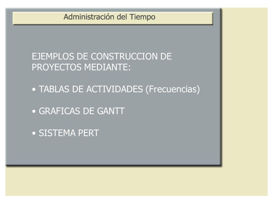 EJEMPLOS DE CONSTRUCCION DE PROYECTOS MEDIANTE: TABLAS DE ACTIVIDADES (Frecuencias) GRAFICAS DE GANTT SISTEMA PERT