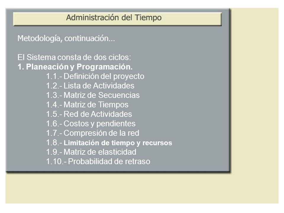 Metodología, continuación… El Sistema consta de dos ciclos: 1. Planeación y Programación. 1.1.- Definición del proyecto 1.2.- Lista de Actividades 1.3