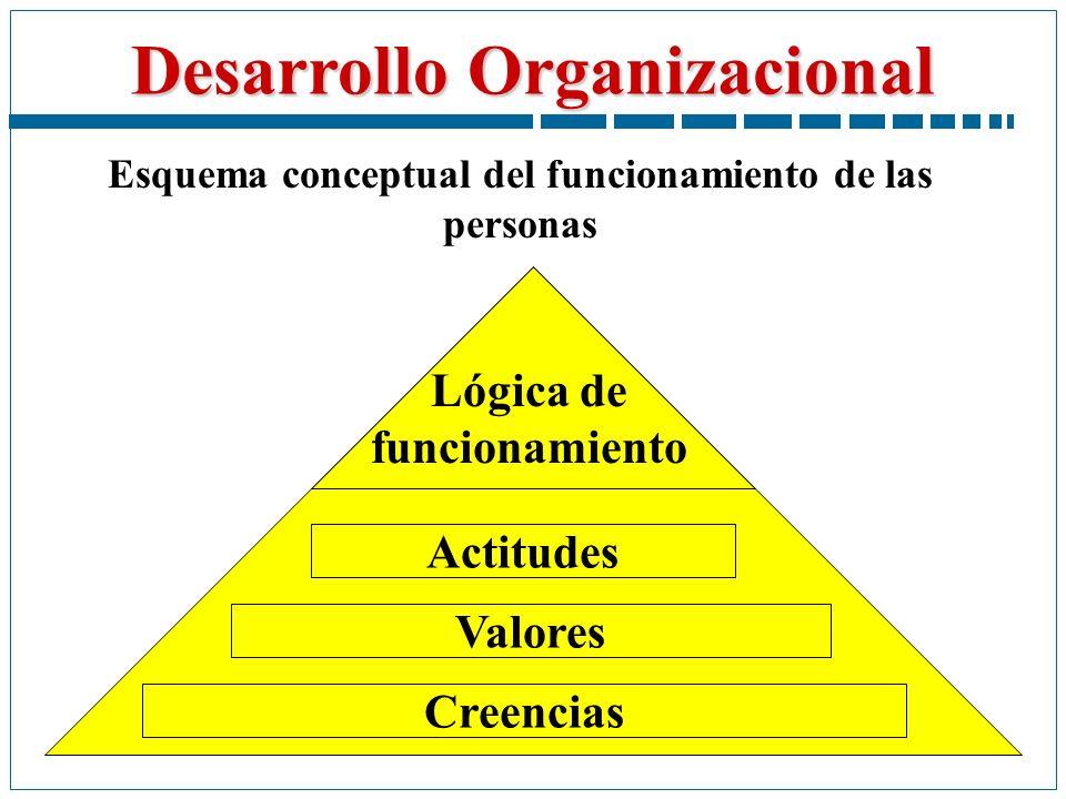 Desarrollo Organizacional Creencias Esquema conceptual del funcionamiento de las personas Valores Actitudes Lógica de funcionamiento
