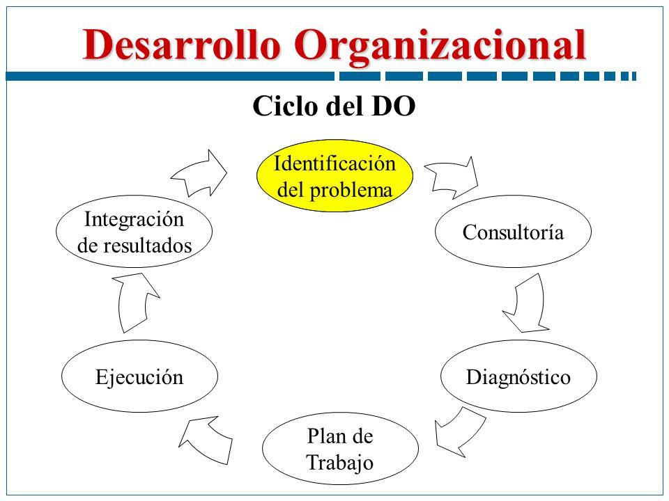 Desarrollo Organizacional Ciclo del DO Identificación del problema Plan de Trabajo Diagnóstico Consultoría Integración de resultados Ejecución Identif
