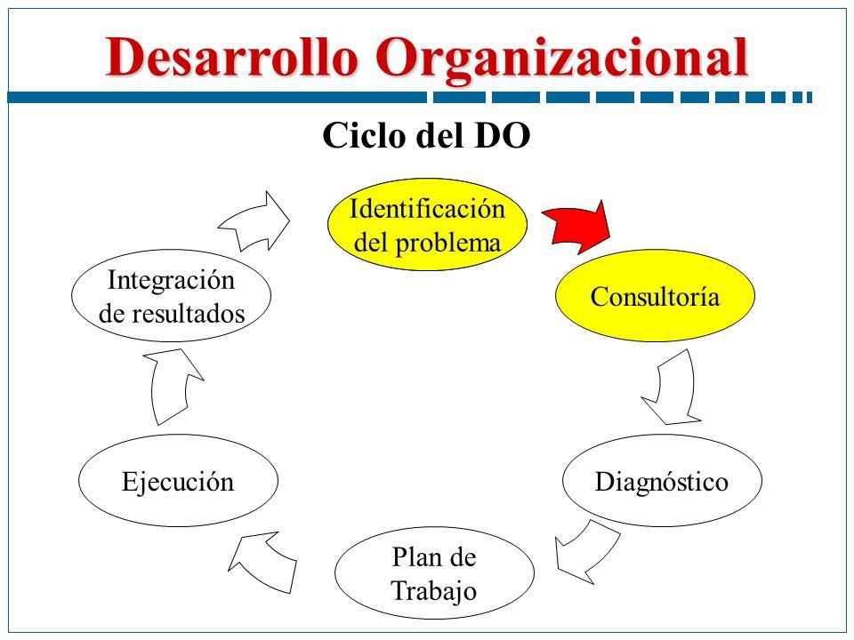 Desarrollo Organizacional Identificación del problema Ciclo del DO Plan de Trabajo Diagnóstico Consultoría Integración de resultados Ejecución Identif