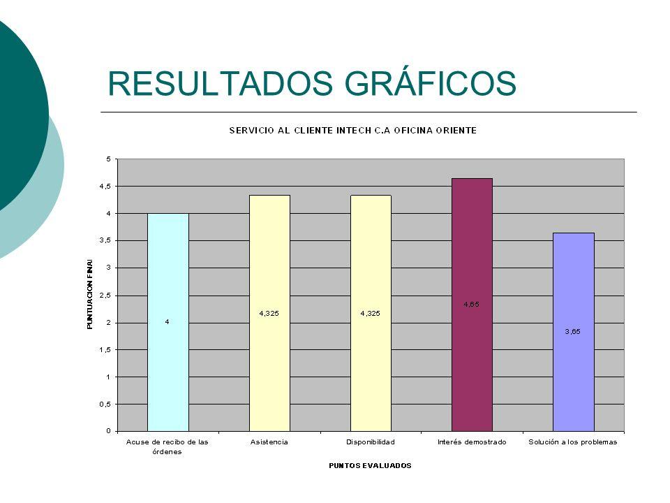 RESULTADOS GRÁFICOS