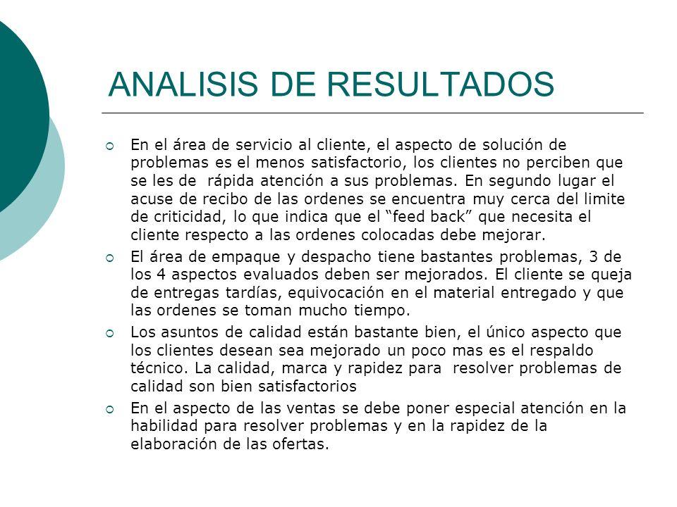 ANALISIS DE RESULTADOS En el área de servicio al cliente, el aspecto de solución de problemas es el menos satisfactorio, los clientes no perciben que