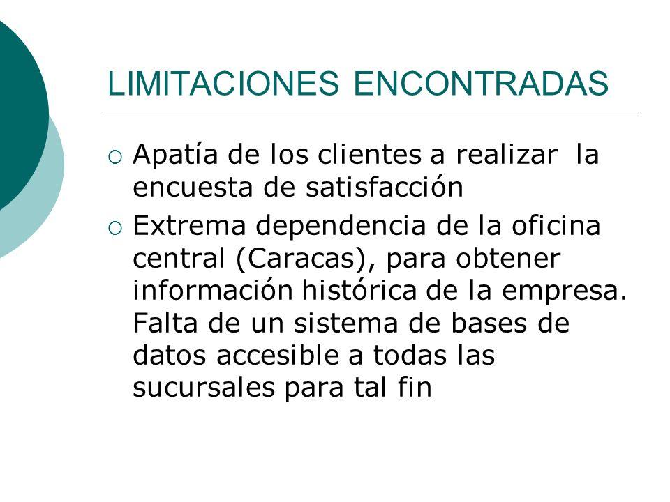 LIMITACIONES ENCONTRADAS Apatía de los clientes a realizar la encuesta de satisfacción Extrema dependencia de la oficina central (Caracas), para obten