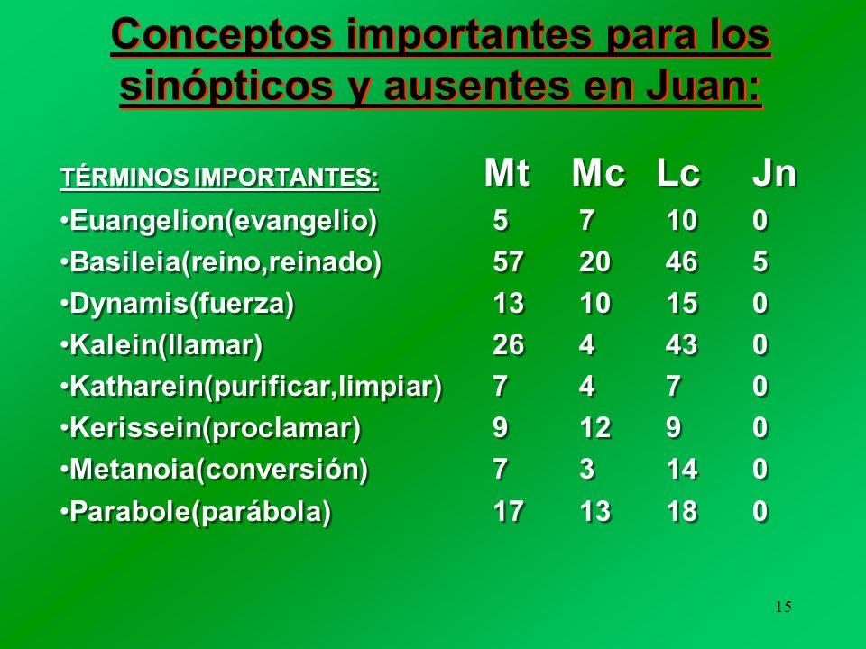 14 Conceptos importantes para Juan: TÉRMINOS IMPORTANTES: Jn Mt Mc Lc aletheia(verdad)46244 ginoskein(conocer)57201328 zoe(vida)35745 Ioudaioi(judíos)