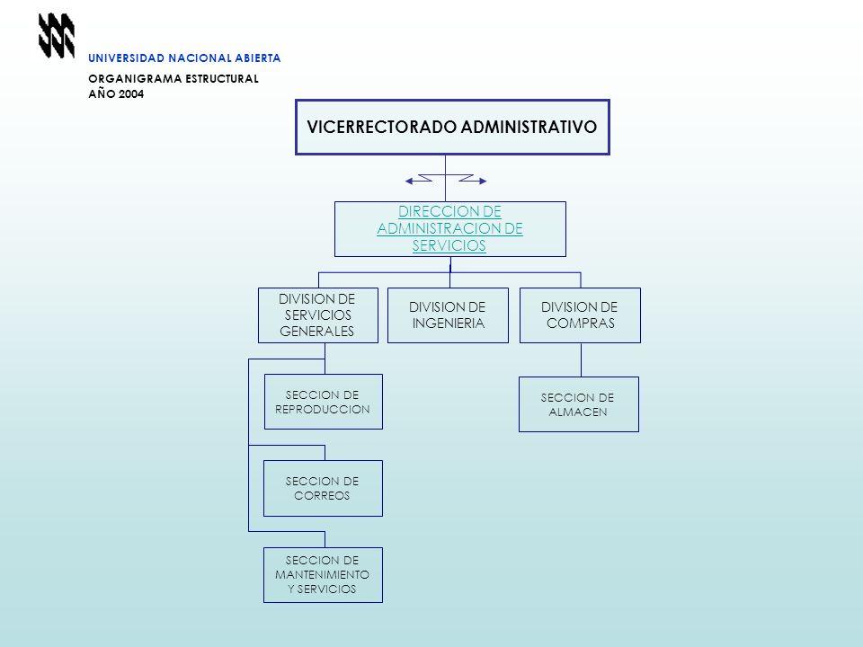 UNIVERSIDAD NACIONAL ABIERTA ORGANIGRAMA ESTRUCTURAL AÑO 2004 DIRECCION DE ADMINISTRACION DE SERVICIOS SECCION DE REPRODUCCION SECCION DE CORREOS SECC